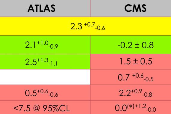 Сводная таблица измерений ATLAS и CMS интенсивности процесса рождения ttH-системы