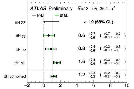 Сечение рождения комбинации топ-антитоп-хиггс по данным ATLAS Run2