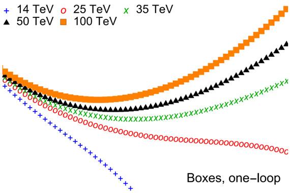Теоретически рассчитанное сечение рождения n бозонов Хиггса