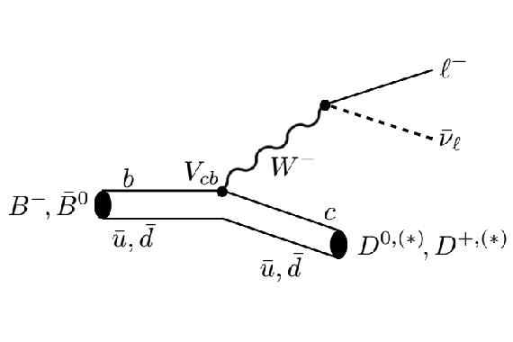 Сводка текущих измерений для величины R(D), подготовленная группой HFAG