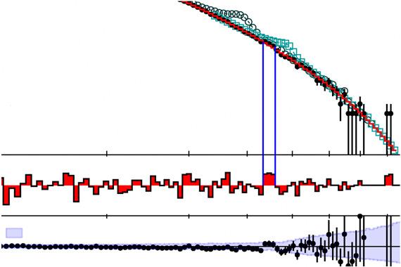Распределение двухструйных событий по инвариантной массе вобласти выше 1ТэВ
