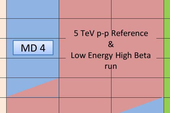 Расписание работы LHC на октябрь-декабрь 2017года