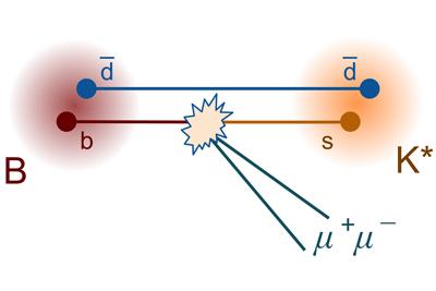 Один из вариантов распада B-мезона, вкотором вочередной раз обнаружились намеки на отклонения от СМ