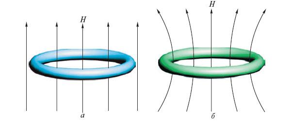 в магнитном поле (а);