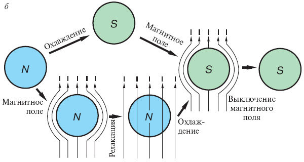 б— из нормального состояния при температуре вышеTc есть два пути: Первый: при понижении температуры образец переходит в сверхпроводящее состояние, затем можно наложить магнитное поле, которое выталкивается из образца. Второй: сначала наложить магнитное поле, которое проникнет в образец, а затем понизить температуру, тогда при переходе поле вытолкнется. Выключение магнитного поля дает ту же картинку