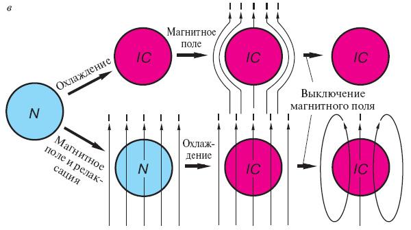 в — если бы не было эффекта Мейснера, проводник без сопротивления вел бы себя по-другому. При переходе в состояние без сопротивления в магнитном поле он бы сохранял магнитное поле и удерживал бы его даже при снятии внешнего магнитного поля. Размагнитить такой магнит можно было бы, только повышая температуру. Такое поведение, однако, на опыте не наблюдается