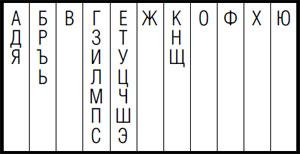 Табл. 4. Буквы, расположенные в одном столбце, гомеоморфны друг другу; в разных столбцах— нет.