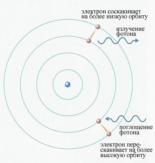Согласно модели атома Бора,