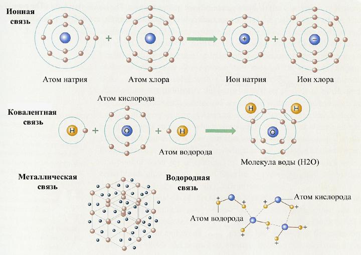 Химические связи.