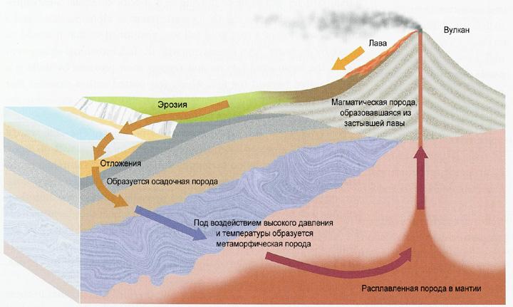 Жизненный цикл горной породы: