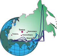 IX Научная конференция «Аналитика Сибири и Дальнего Востока»