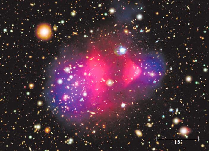 Скопление галактик Пуля (Bullet Cluster), 1E 0657-558. Наличие большой дополнительной массы выявляется с помощью гравитационного линзирования. Наблюдаемый сдвиг видимой барионной материи (красный цвет) объясняется столкновением газовых оболочек галактик. Темное вещество (синий цвет) при этом не испытывает подобного взаимодействия, проходит дальше беспрепятственно. Масштаб указан в угловых минутах. Изображение NASA/CXC/M. Weiss — Chandra X-Ray Observatory («ТрВ» №19(263), 25.09.2018)