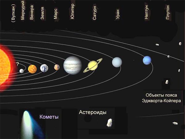 схема Солнечной системы не