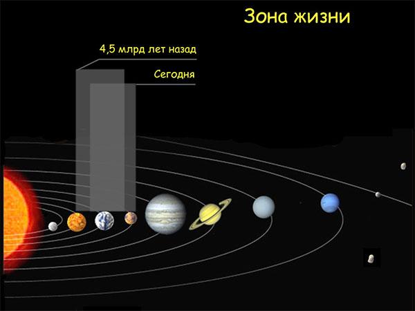 Вообще, та область в Солнечной