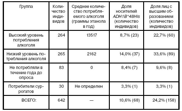 Таблица 1. Группы участников с различным уровнем потребления алкоголя