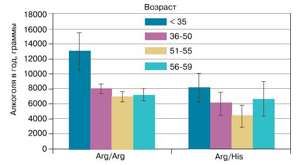 Рис. 4. Cреднегодовое потребление алкоголя в возрастных группах для носителей разных генотипов по полиморфизму ADH1B*Arg48His