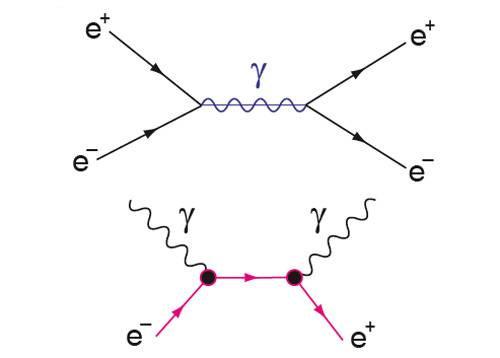 Аннигиляция электрона и