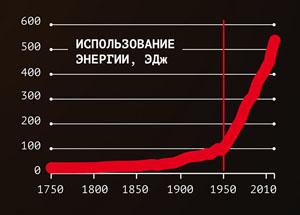 Использование энергии с 1750 года («Популярная механика» №7, 2017)