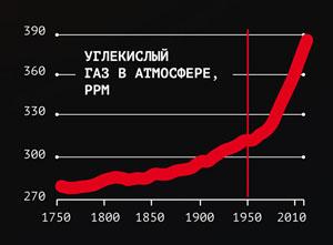 Содержание углекислого газа в атмосфере с 1750 года («Популярная механика» №7, 2017)