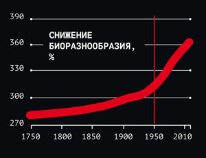 Снижение биоразнообразия с 1750 года («Популярная механика» №7, 2017)