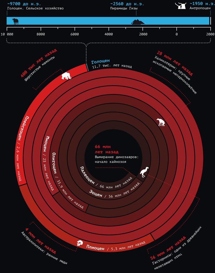 Антропоцен как геологическая эпоха («Популярная механика» №7, 2017)