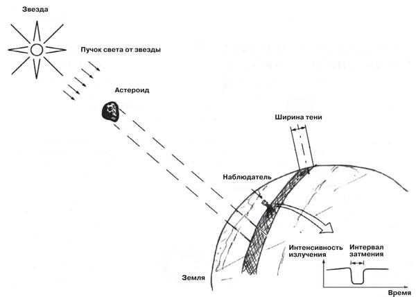 Способ определения формы и размеров астероида наблюдением затмений звезды. ©Рисунок Натана Эйсмонта