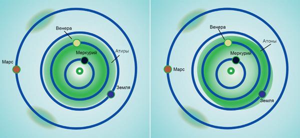 Слева: атиры— астероиды, орбита которых полностью находится внутри орбиты Земли. Справа: атоны— астероиды, чьё расстояние от Солнца вафелии больше перигелийного расстояния Земли, но большая полуось меньше земной, тоесть их орбиты почти полностью (или целиком) находятся внутри орбиты Земли