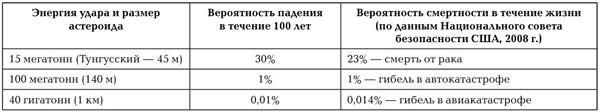 <p><b>Таблица 1.</b> Вероятность смертельных событий</p><p>
