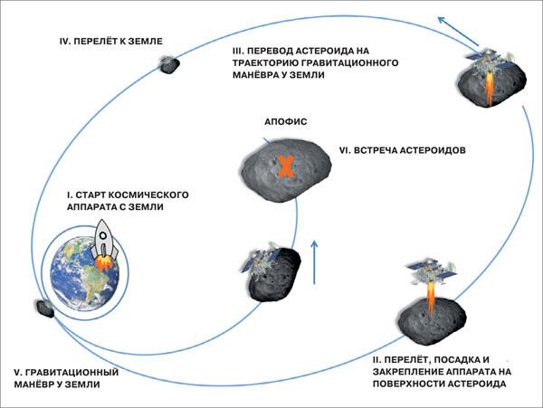 Отклонение астероида Апофис. Рисунок Натана Эйсмонта