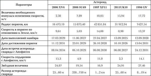 <b>Таблица 2.</b> Параметры астероидов-снарядов