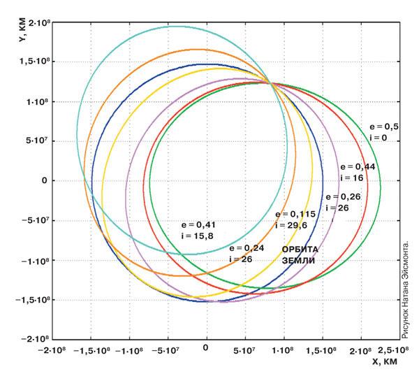 Семейство резонансных орбит для астероида 2012 VE77. Приведены эксцентриситет (<b>е</b>) и наклонение в градусах (<b>i</b>) для каждой орбиты. Рисунок Натана Эйсмонта