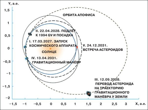 Схема полной миссии по отклонению астероида Апофис астероидом-снарядом 1994 GV. Рисунок Натана Эйсмонта