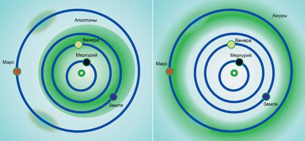Слева: аполлоны движутся по орбитам срасстоянием от Солнца вперигелии меньше афелийного расстояния Земли и сбольшой полуосью, превышающей астрономическую единицу. Справа: амуры— астероиды, укоторых расстояние от Солнца вафелии больше афелийного расстояния Земли, но не превышает 1,3а.е.
