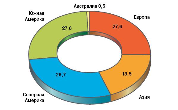 Производство биопластиков в мире по регионам на 2010 год (в процентах)