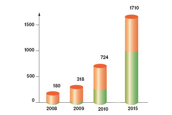 Динамика роста производства пластиков (в тыс. тонн), которые называют «био». Сюда входят как пластики, полученные из растительного сырья, но не биоразлагаемые (верхняя часть столбиков), так и все биоразлагаемые пластики, в том числе полученные из углеводородов (нижняя часть столбиков)