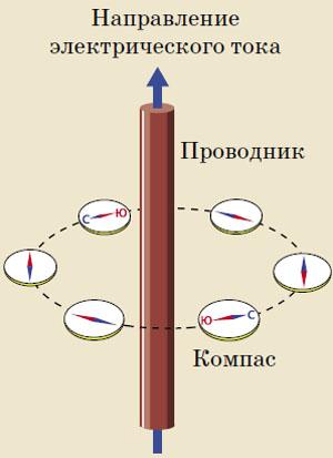 Рис. 1. Магнитное поле вокруг проводника с током («Квантик» №4, 2020)