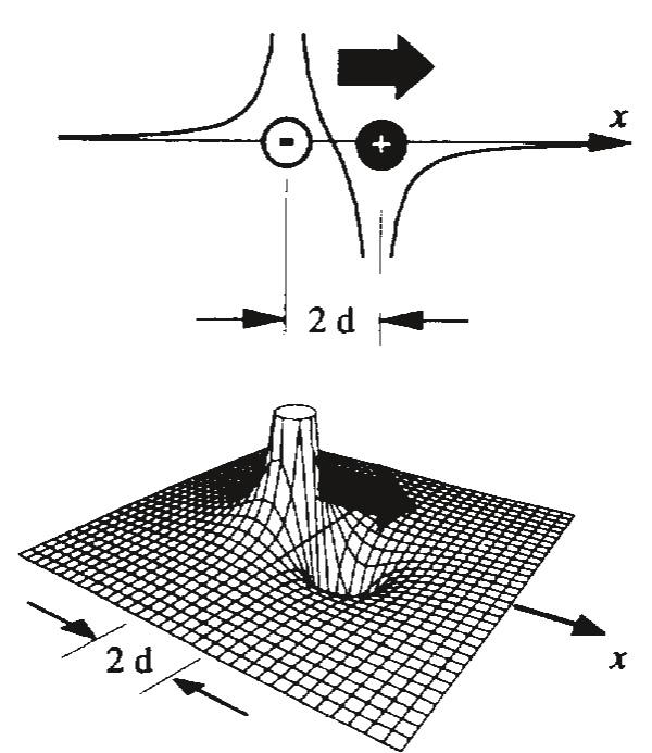 Диаметральный привод (Diametric Drive). Создает локальный градиент гравитационного поля с помощью диаметрально противоположных источников поля, то есть положительной и отрицательной точечных масс, помещенных рядом (на рисунке показан график скалярного потенциала гравитационного поля). Этот привод не нарушает законов сохранения