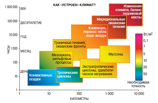 влияющие на теплообмен