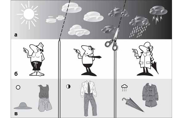 Рис. 5. «Расчленение мира» для задач коммуникации. Погода изменяется плавно и непрерывно (а). Концептуализация— расчленение этого континуума на элементы: выделены значимые стадии изменений погоды, которые требуют по-разному одеваться (б). Именование (в)— обозначение элементов средствами семиотической системы (пиктограммами). Изображение: «Химия и жизнь»