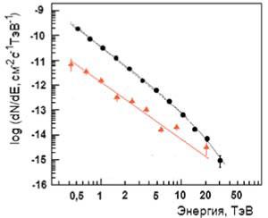 Энергетические спектры гамма-квантов, измеренные на установке HESS: треугольники — от источника М87, кружки — от Краба. Поток гамма-квантов с пороговой энергией 1 ТэВ равен (2,26 ± 0,08) x 10-11 см-2 с-1. Изображение: «Наука и жизнь»