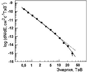 Энергетический спектр гамма-квантов от Краба, измеренный на установке HESS (прямая линия аппроксимирует этот спектр). Поток гамма-квантов с пороговой энергией 1 ТэВ равен (2,26 ± 0,08) x 10 -11 см-2·с-1. Изображение: «Наука и жизнь»