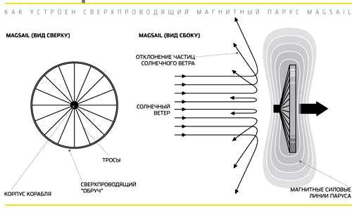 На уровне технических решений эти идеи начали фигурировать примерно с конца 1980-х годов (апозднее им отдал дань и американский писатель-фантаст Майкл Флинн). Кнастоящему моменту предложены два возможных варианта движителей на солнечном ветре— магнитный и электрический. Изображение: «Популярная механика»