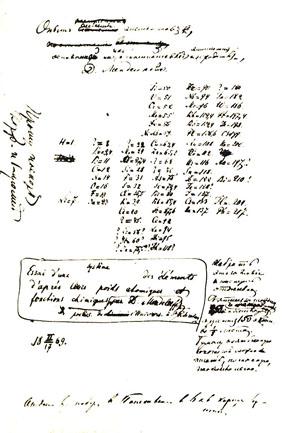Д. И. Менделеев. Рукопись «Опыт системы элементов, основанной на их атомном весе и химическом сходстве». 17 февраля 1869 года («Наука и жизнь» №2, 2019)
