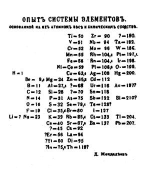 Первый вариант периодической системы элементов Д. И. Менделеева («Наука и жизнь» №2, 2019)