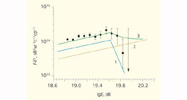 <b>Рис. 1.</b> Энергетический спектр космических лучей в области предела ГЗК. Точки — данные обсерватории «Пьер Оже» [2] (зенитные углы ШАЛ меньше 60°). <i>F —</i> интенсивность потока частиц, <i>Е —</i> энергия частицы. Кривые — энергетические спектры, обсуждаемые в тексте. 1 — спектр с изломом при пределе ГЗК, ожидаемый для «далеких» источников, 2 — спектр без излома, ожидаемый для «местных» источников, 3 — сумма двух предыдущих спектров. Изображение: «Природа»