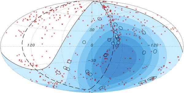 Рис. 2. Экспериментальное распределение направления прихода 27 частиц с энергией выше 5,7·10 19 эВ (овалы) в сравнении с распределением 428 активных ядер галактик (красные крестики) по каталогу [4] с расстоянием менее 75 Мпк от Земли. Используются галактические координаты, галактическая плоскость — центральная горизонтальная прямая; значения галактической широты приведены при нулевом значении долготы. Штриховая кривая — плоскость местного скопления галактик. Изображение: «Природа»