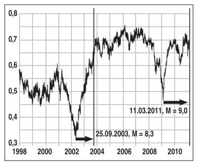 Рис. 2.  Аномалии перед землетрясениями в Японии 25 сентября 2003 года и 11 марта 2011-го, ограничены вертикальными линиями (по А. Любушину, 2011 год).