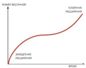 Космологическая модель Леметра