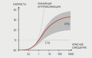 Зависимость скорости далеких объектов от красного смещения