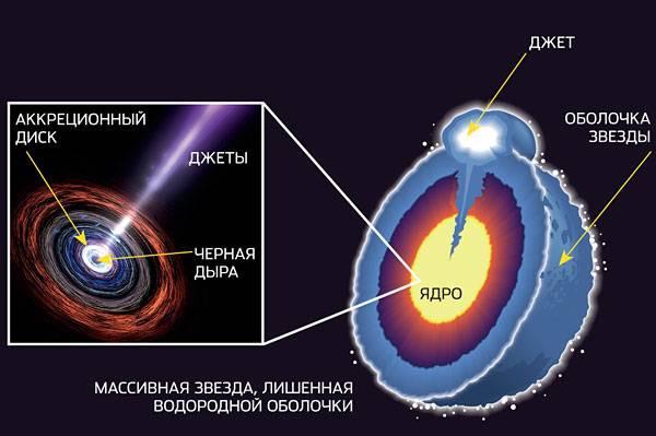 Одна из моделей длинных гамма-вспышек связана с коллапсарами— массивными звездами (более 20 солнечных масс), лишенными водородной оболочки. Ядро такой звезды коллапсирует в черную дыру, которая засасывает вещество аккреционного диска и выбрасывает вдоль оси вращения релятивистские джеты— струи вещества, разогнанного до околосветовых скоростей. Пробивая оболочку звезды, джеты порождают мощное гамма-излучение, сконцентрированное в узком конусе. Изображение: «Популярная механика»